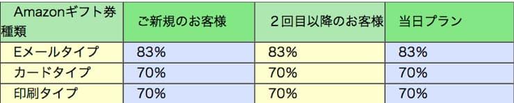FUJIサービスのAmazonギフト券 買取率